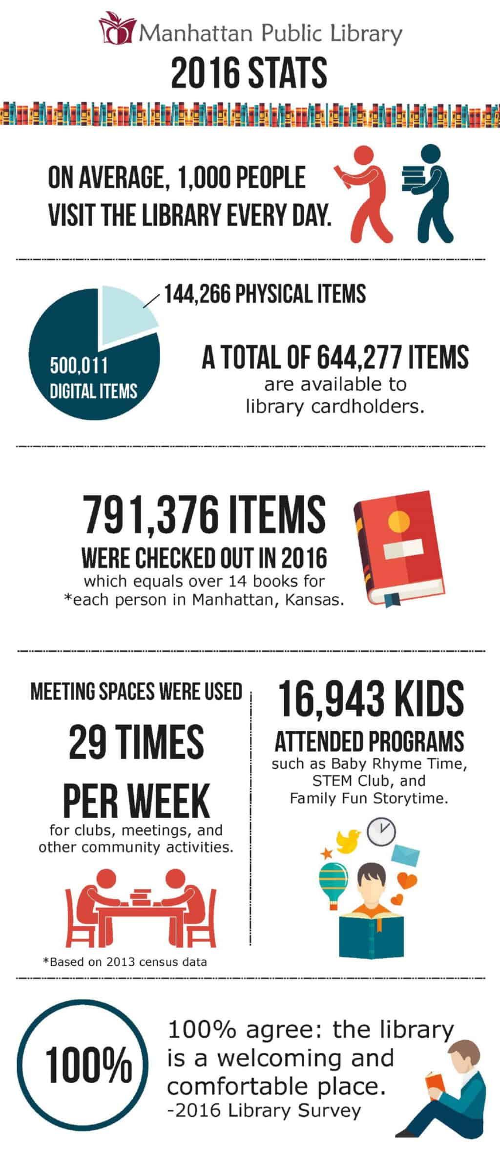 Library fact sheet stating 2016 statistics.
